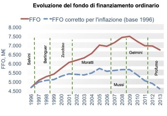 Evoluzione fondo di finanzioamento ordinario