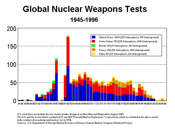 Global nuclear weapons