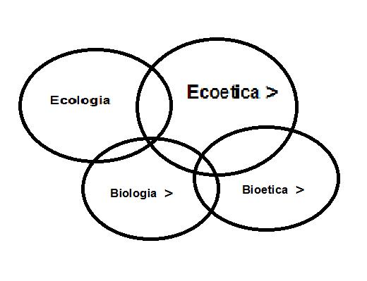 bioetica ed ecologia