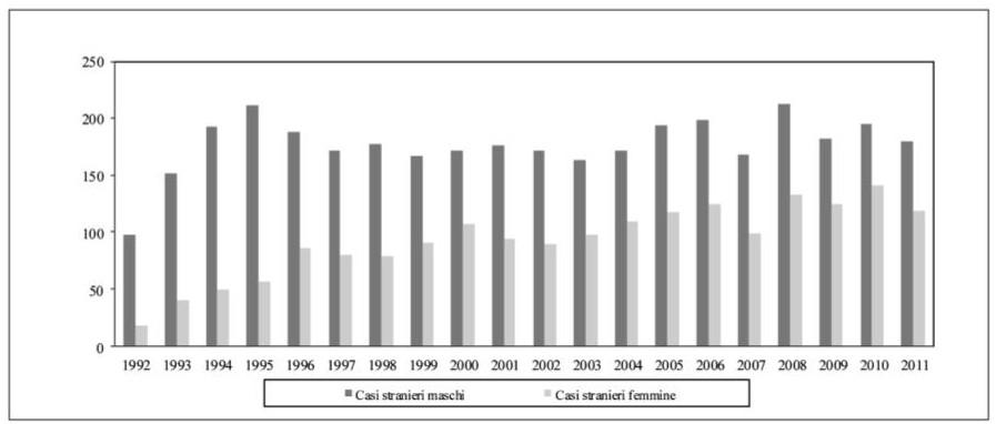 Grafico casi di AIDS nella popolazione straniera di età 18 anni ed oltre per genere – Anni 1992-2011 Fonte dei dati: ISS. Centro Operativo AIDS. Anno 2014