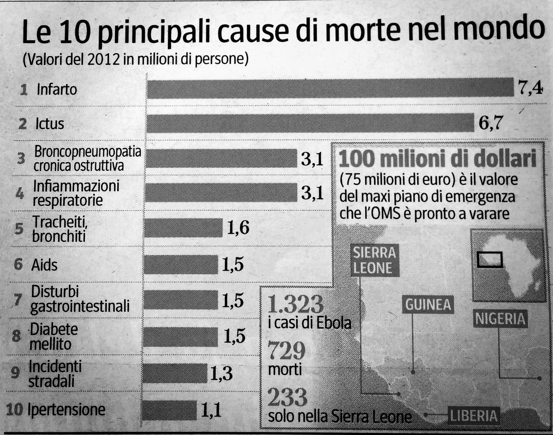 Cause di morte nel mondo. Corriere della Sera. Fonte: OMS