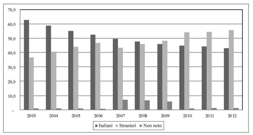 Percentuale di casi di tubercolosi: confronto tra nati in Italia e nati all'estero - Anni 2003-2012 Fonte dei dati: Ministero della Salute Direzione Generale della Prevenzione Malattie Infettive e Profilassi Internazionale (Anno 2014)