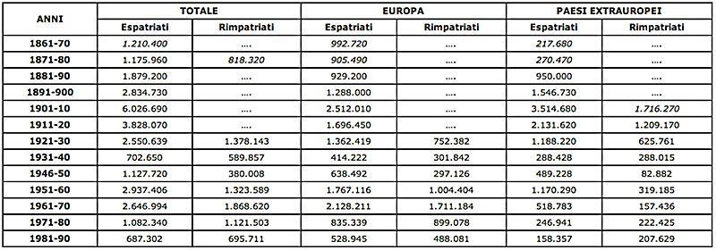 Migrazioni nella storia recente gli italiani all estero - Regioni italiane non bagnate dal mare ...