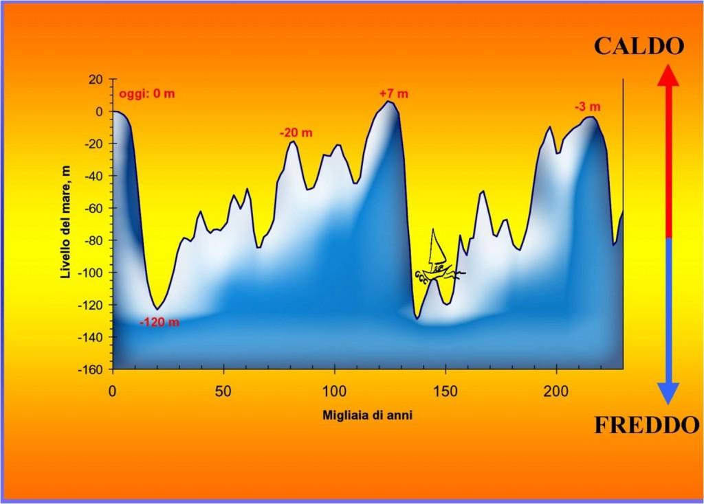 Fig. 3 Variazioni climatiche e conseguenti variazioni del livello del mare.