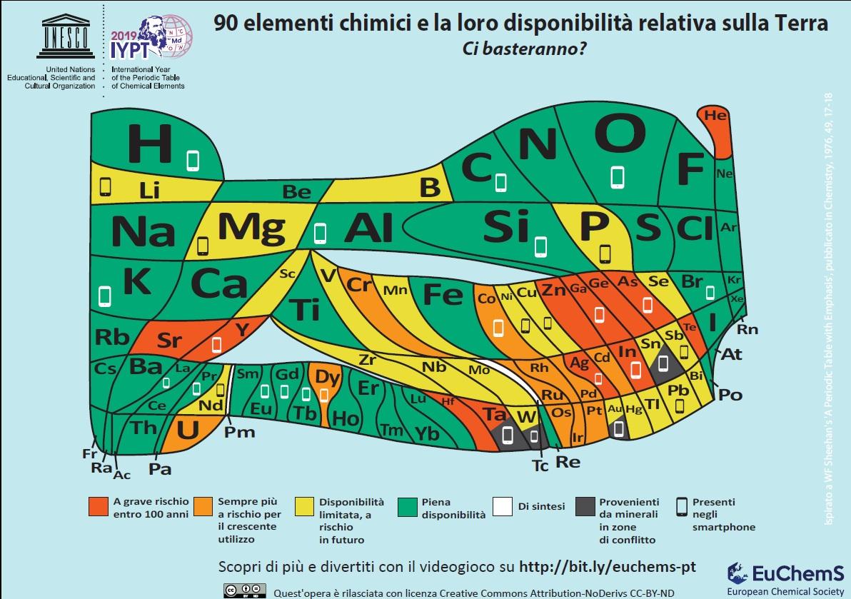 Abbondanza relativa dei 90 elementi principali (fonte: EuChemS)
