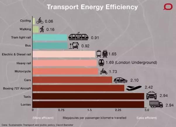 efficienza-energetica-dei-diversi-mezzi-di-trasporto (1)