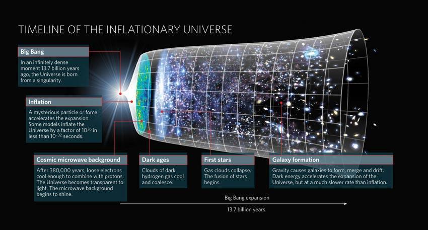 Dal Big Bang a oggi: breve storia dell'Universo.